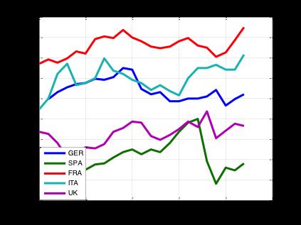 Pressione fiscale in proporzione al PIL