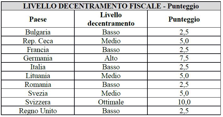 livello decentramento fiscale