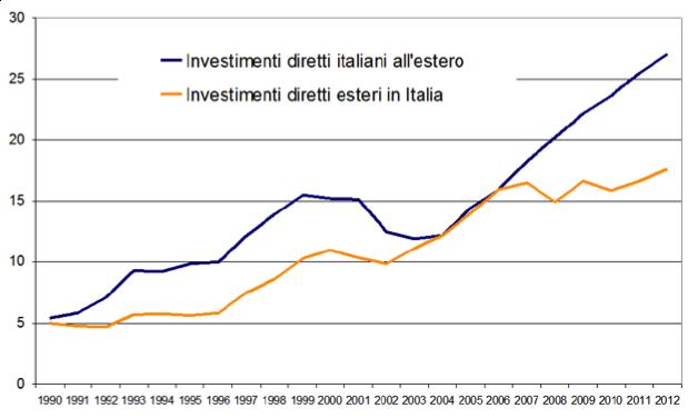 Figura 1: Consistenza di IDE in entrata e in uscita in rapporto al PIL (valori %)