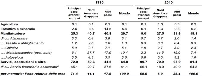 Tabella 1: stock di IDE in uscita per settore e area di destinazione (valori %). Fonte: Bankitalia