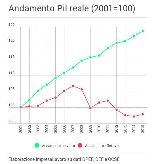 PIL_grafico