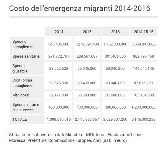 tabella_migranti