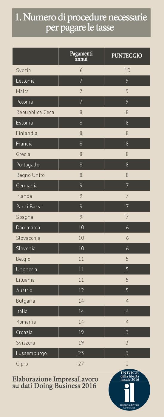 Indice delle Libertà Fiscali 2016. Numero di procedure necessarie per pagare le tasse
